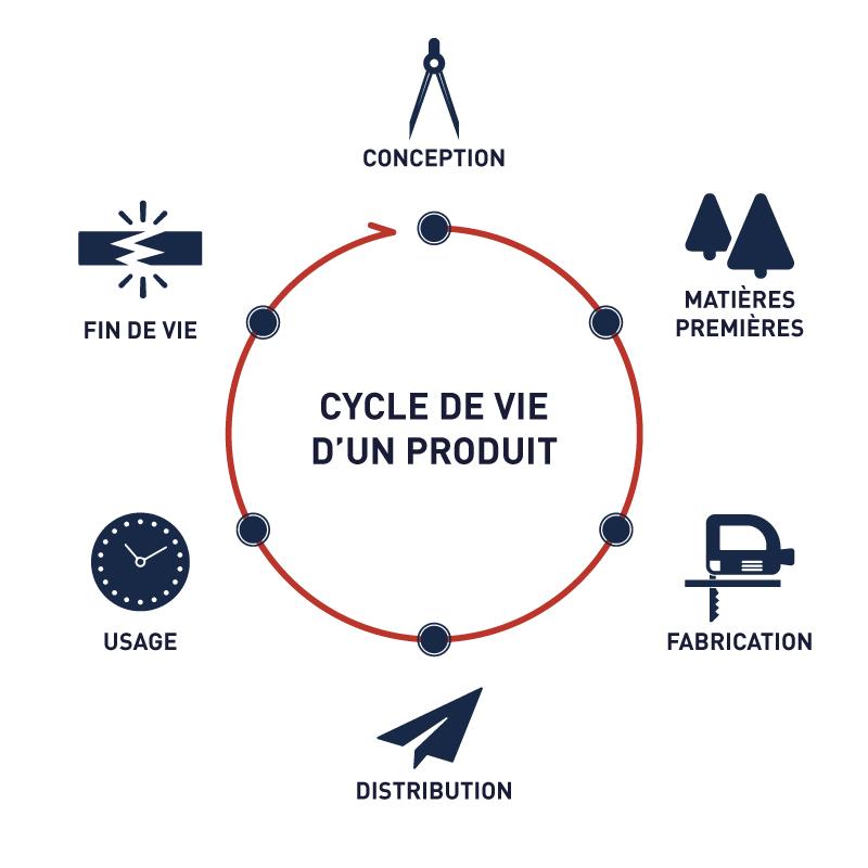 cycle de vie d'un produit developpement durable